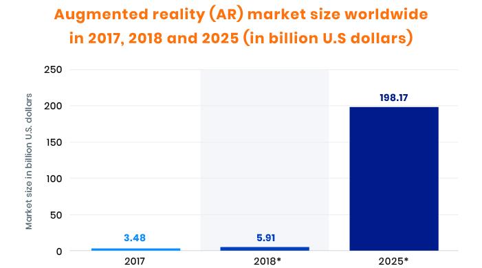 Augmented reality future statistics