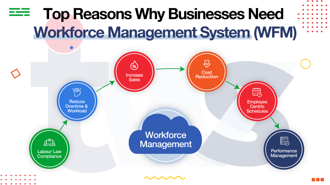 Best Workforce Management Tools to Intensify Productivity in 2021