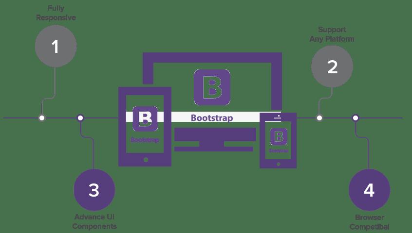 Bootstrap-Benefits
