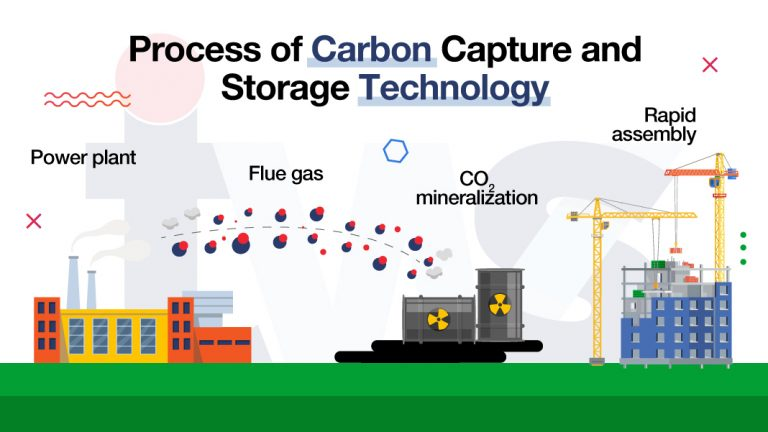 Carbon Capture and Storage Technology: A futuristic way to combat climate change by 2040