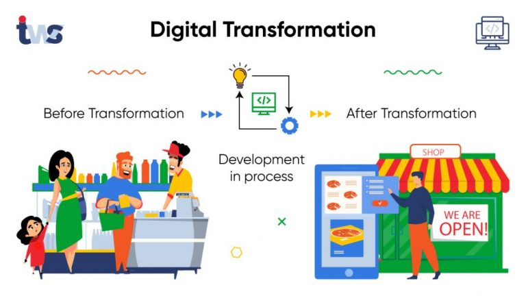 Learn the Art of Digital Transformation – Reshape your Business