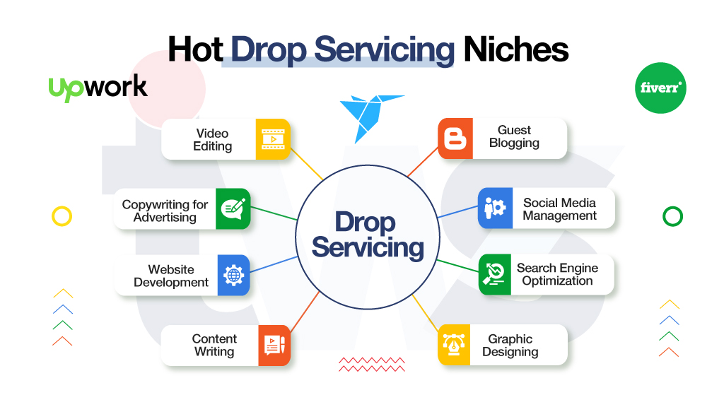 Drop Servicing Business