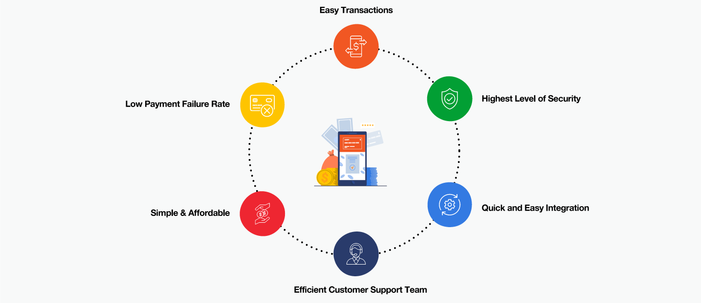 Benefits of using payment gateway integration in your website