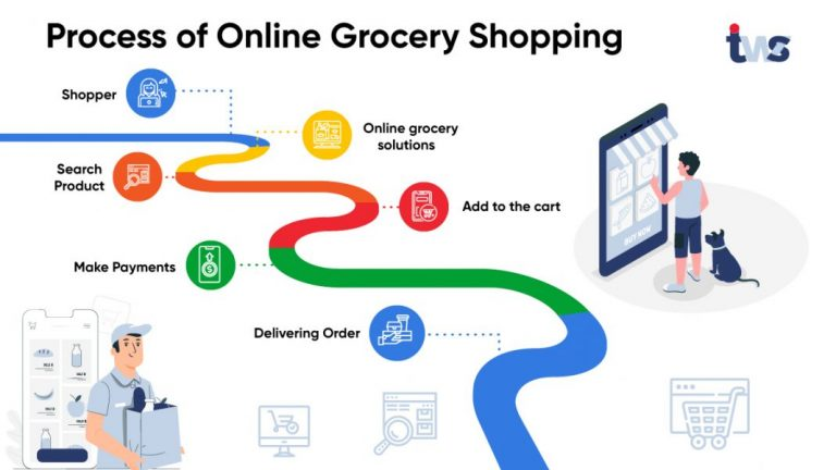 5 Trending On-demand grocery delivery solutions