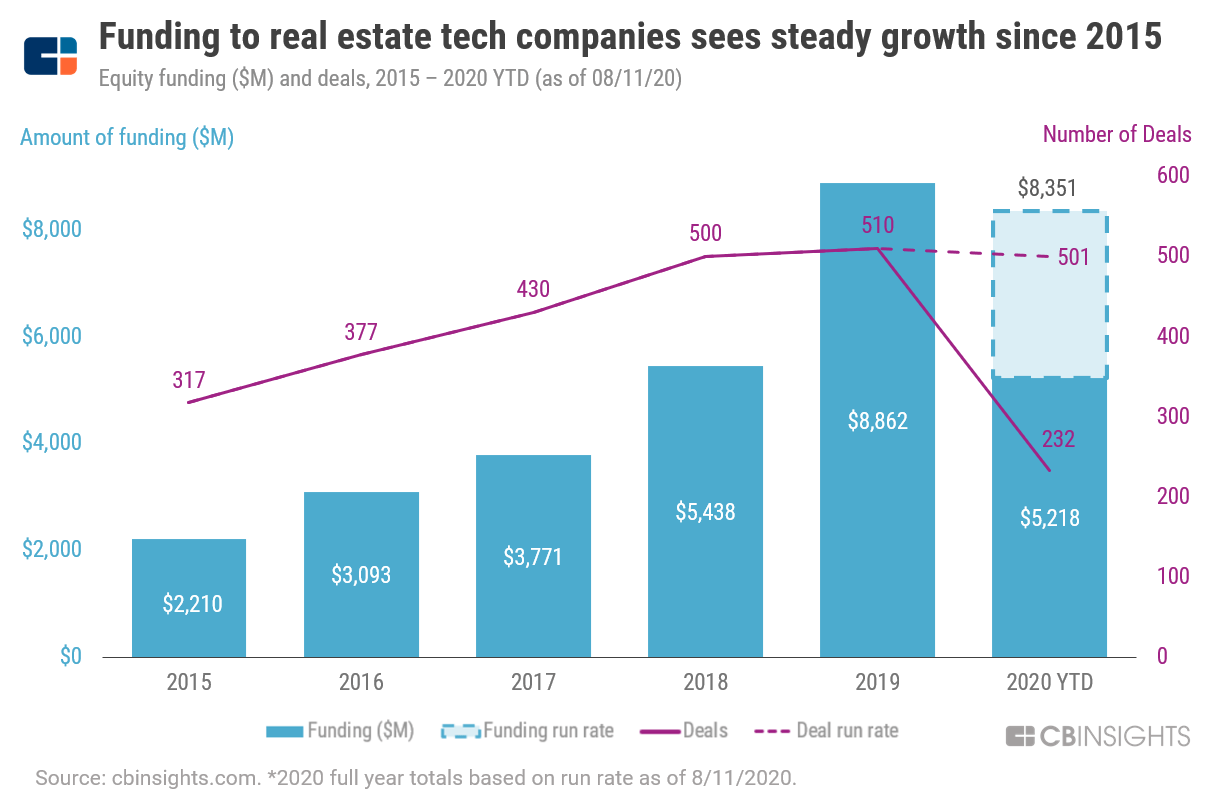 PropTech funding graph