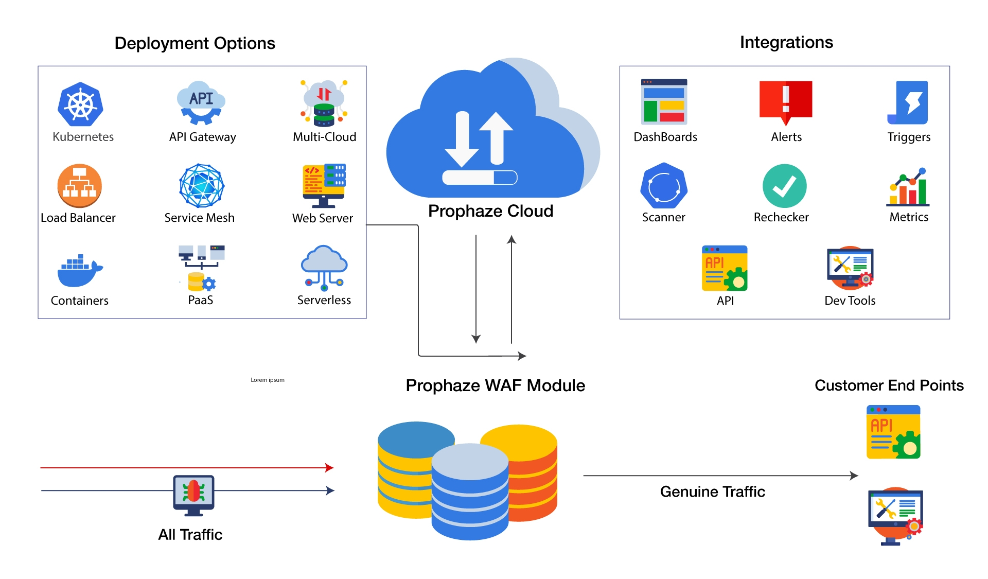 WAF network security architecture