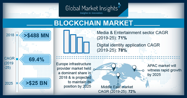 blockchain cryptocurrency market trends