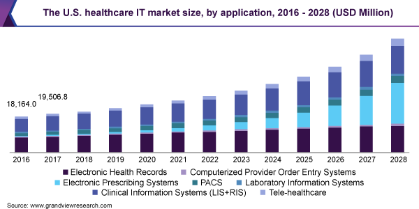 market-insights-of-healthcare-industry