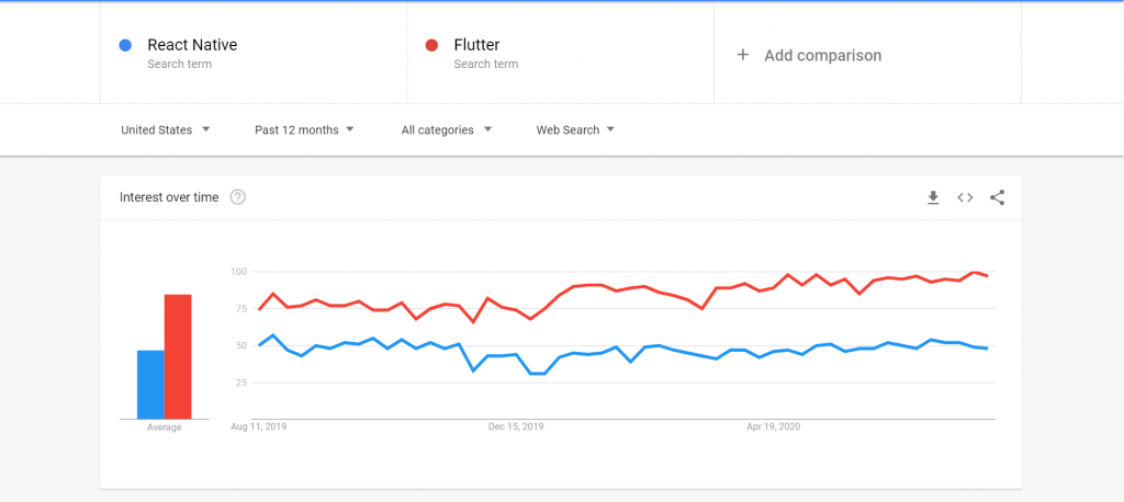 flutter vs react native 2020