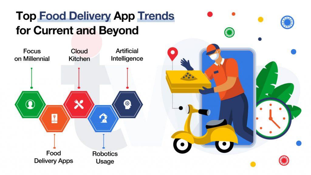 Top Food delivery App Trends
