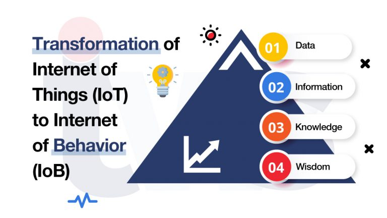 Are you ready to be tracked 24 hours with the Internet of Behavior (IoB)?