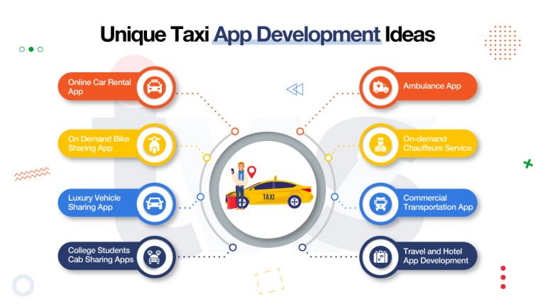 8 Surefire Taxi App Development Ideas To Be The Unicorn Of Taxi Industry